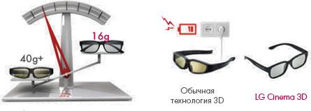 Новые 3D очки ДП